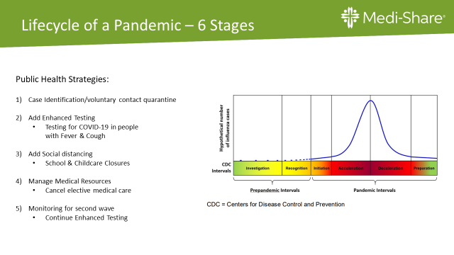 Lifecycle of a Pandemic