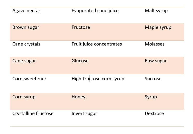 sugar names table