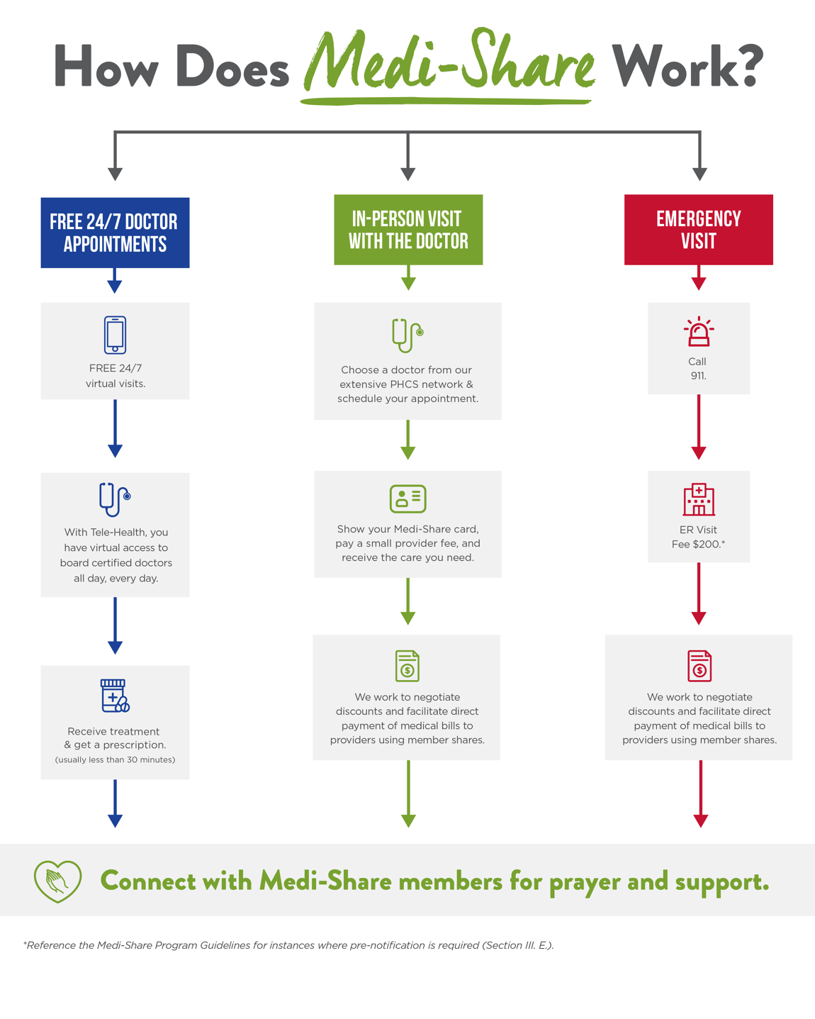 How Medi-Share Works