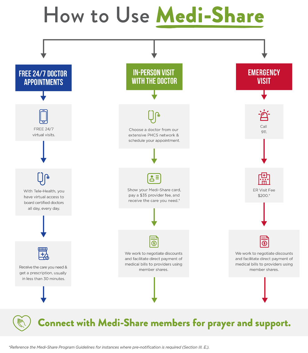 How to use Medi-Share infographic
