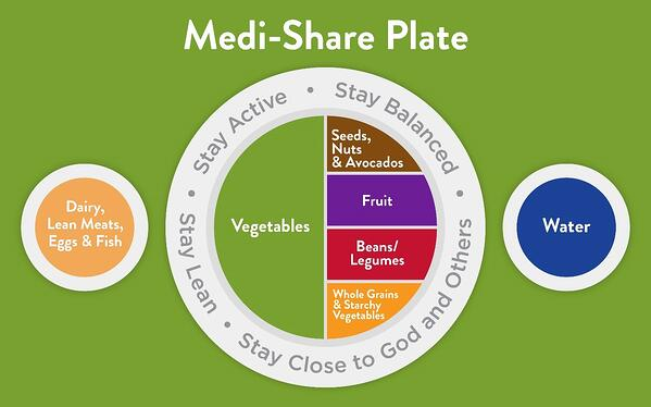 Plate showing half vegetables, the other half equally full of seeds/nuts, fruit, beans and whole grains