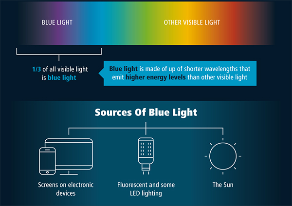 Blue light graphic