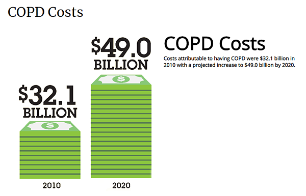 COPD costs