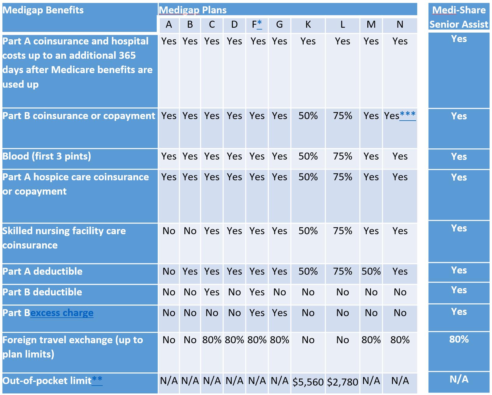 Medigap vs Senior Assist
