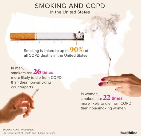Negative Effects of Smoking Image