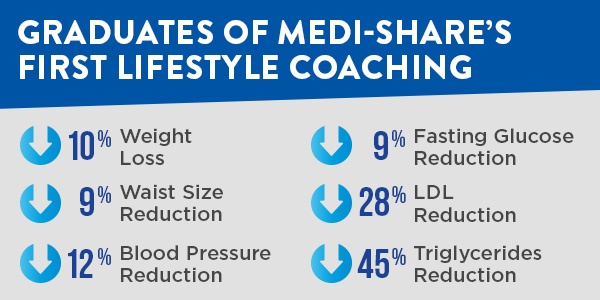 Medi-Share member lifestyle results