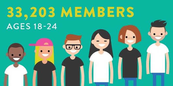 18-24 member numbers