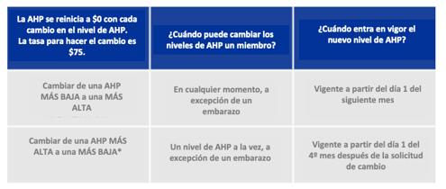 Gráfico de cambio de AHP