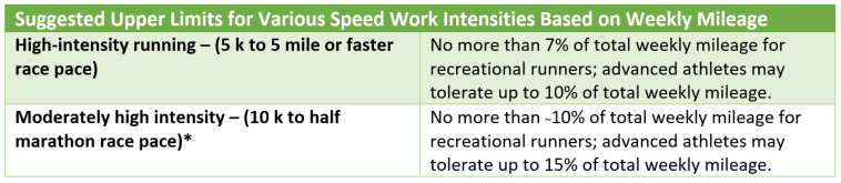 Speed Work Limits