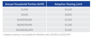 Medi-Share Adoption Chart