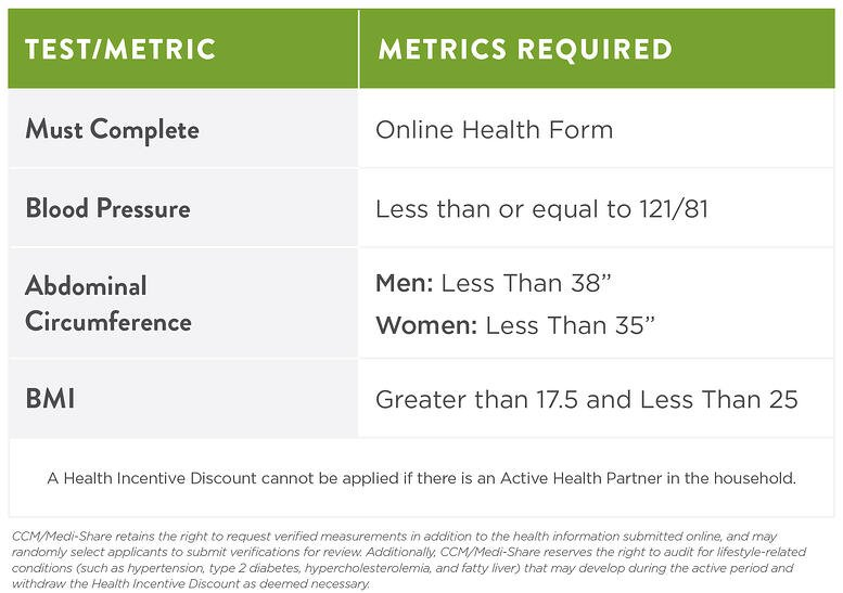Health Incentive Discount Qualifications Chart