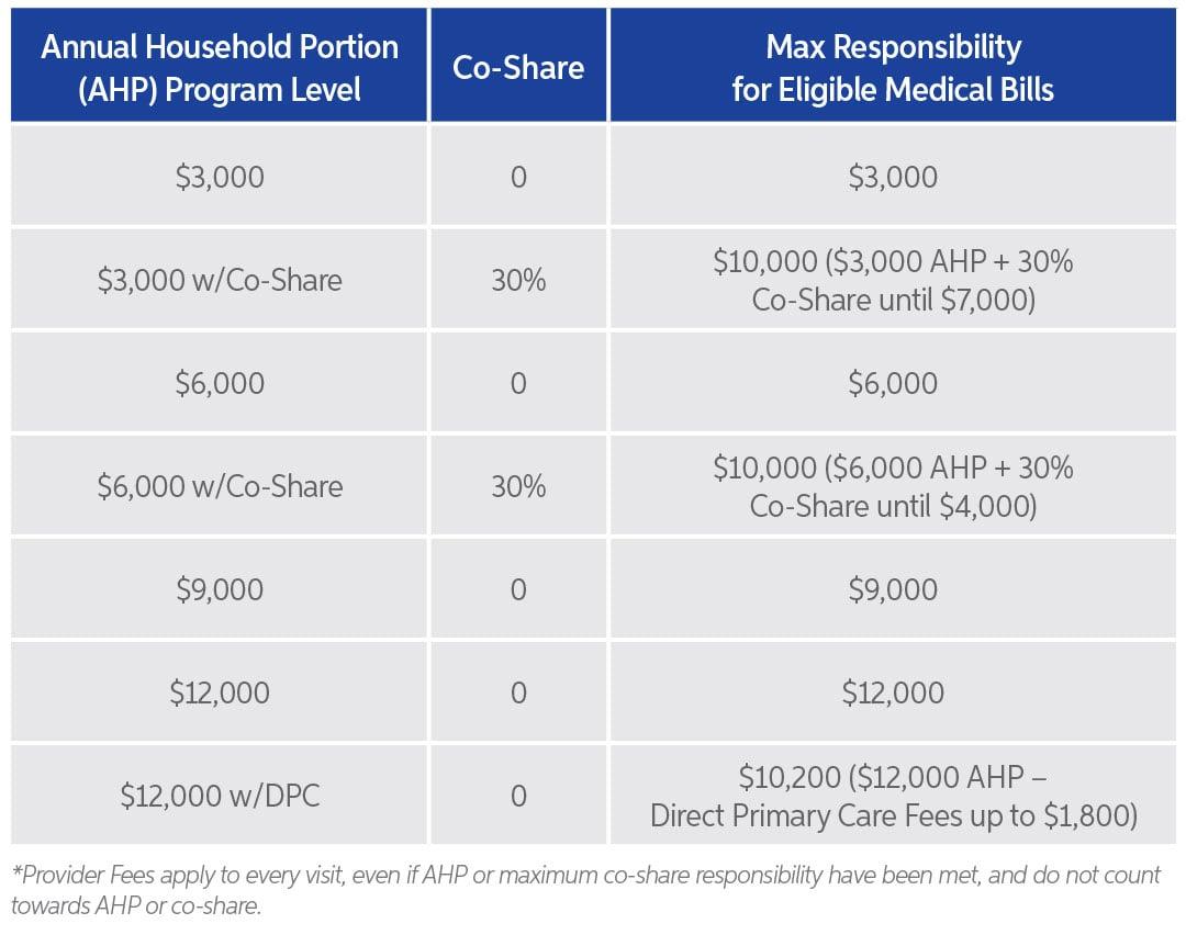 AHP Chart